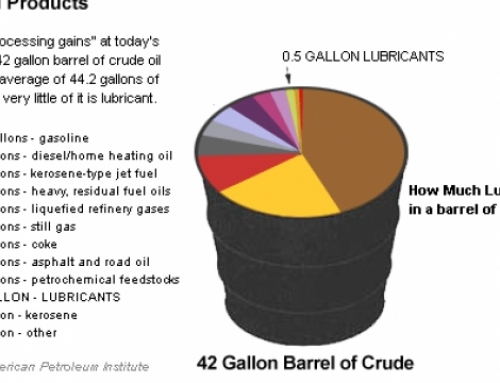The terminology of lubricating oil
